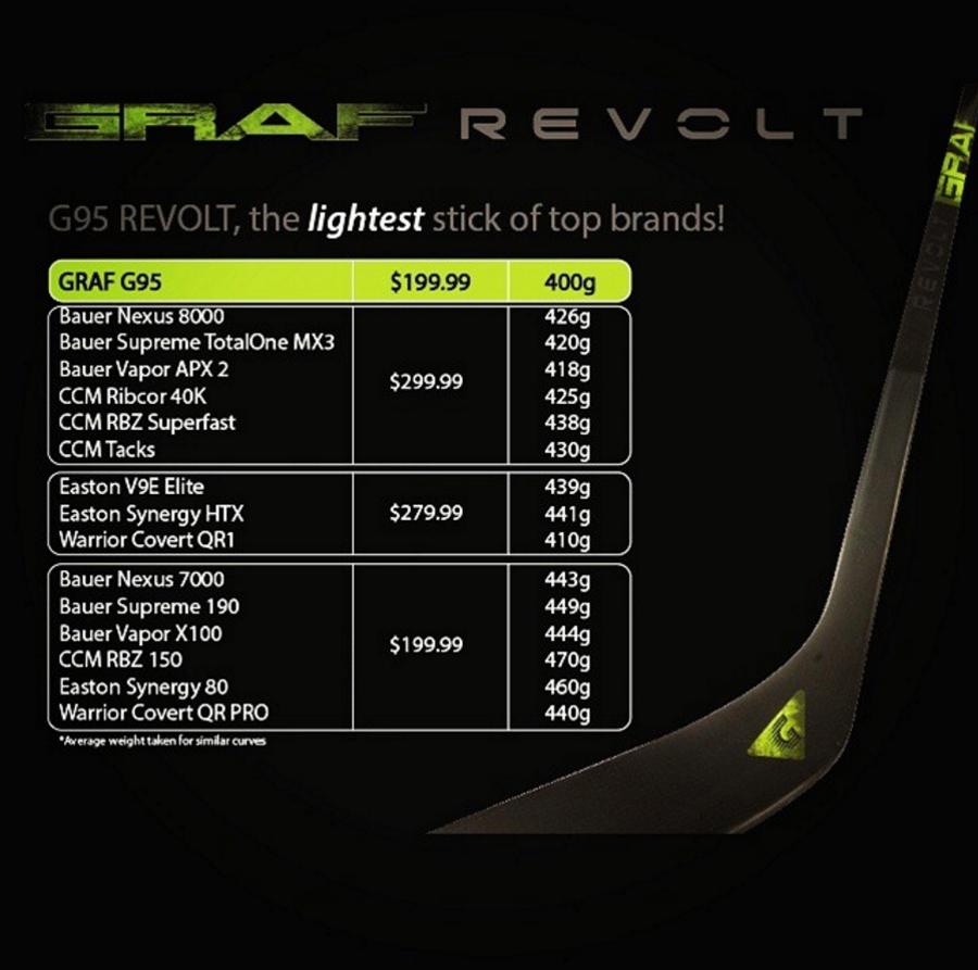 Рекламный слайд Graf. Сравнение веса клюшки Revolt G95 с клюшками других брендов.