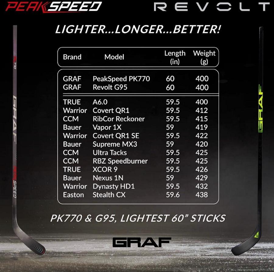 Рекламный слайд Graf. Сравнение веса клюшек Revolt G95 и PeakSpeed PK770 с клюшками других брендов.