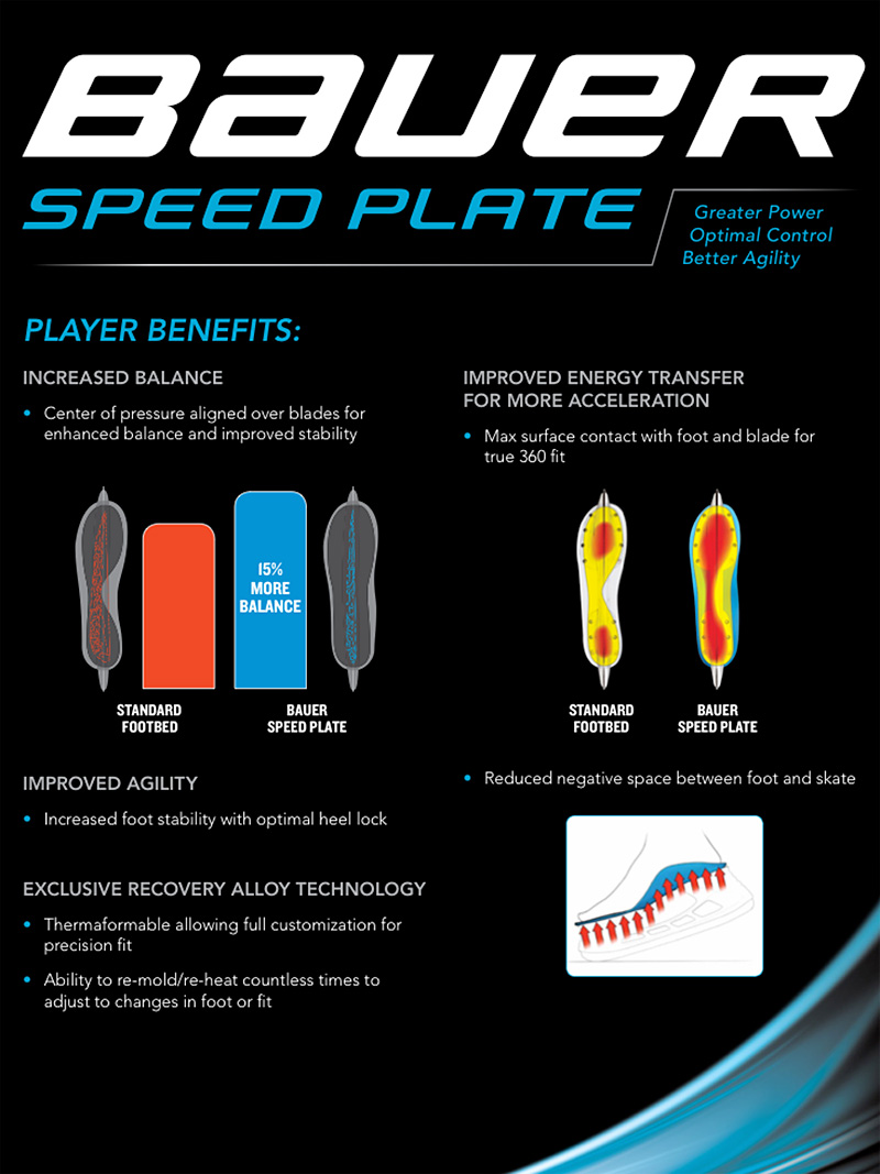 Стелька Speed Plate улучшает баланс.