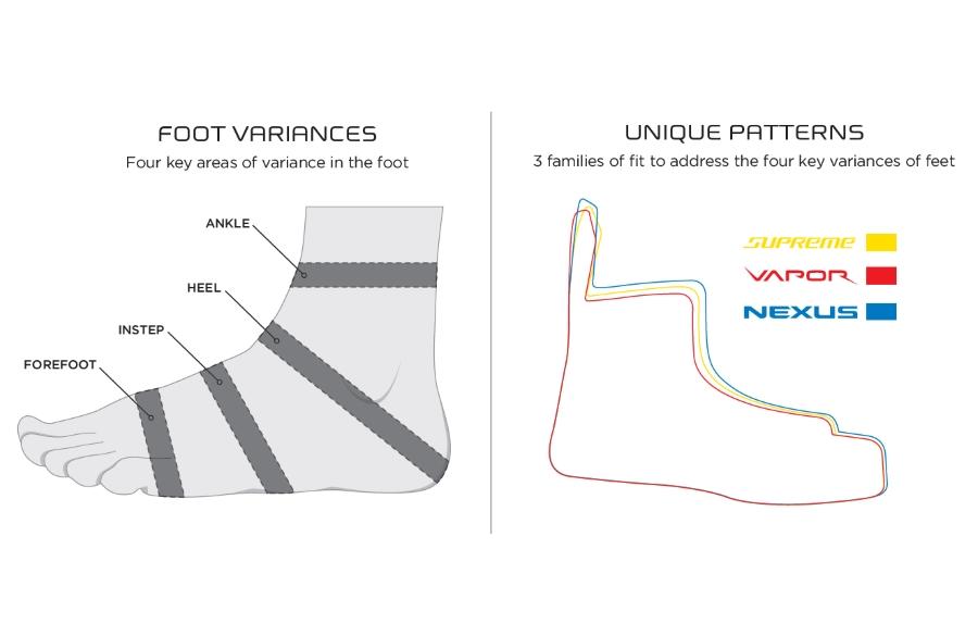 Сравнение геометрии ботинка коньков разных семейств.