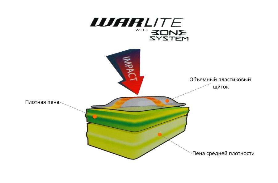 Конструкция пены WarLite и щитка системы Bone.