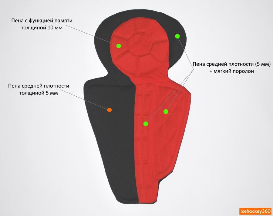 Защитное наполнение внутреннего вкладыша щитков.