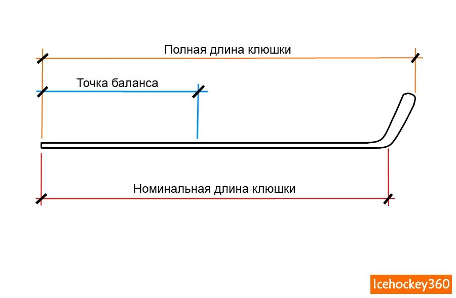 Схема параметров клюшки.