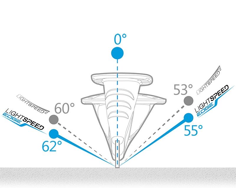 Сравнение характеристик LS2 и LS Edge.