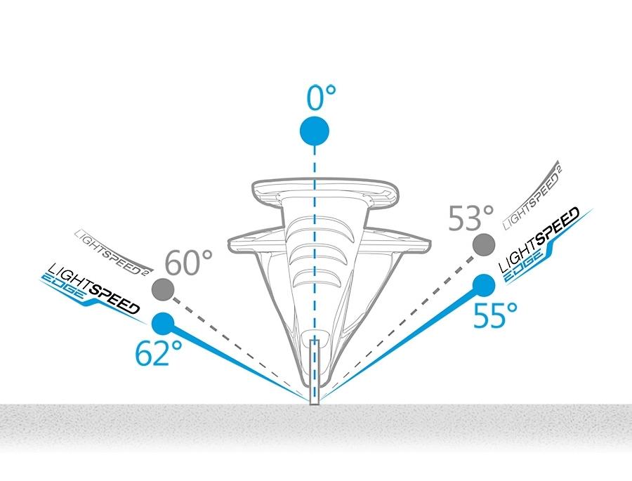 Сравнение характеристик стаканов LS2 и Edge.