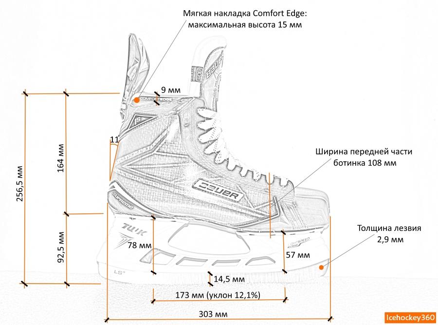 Схема коньков Bauer Supreme 1S.