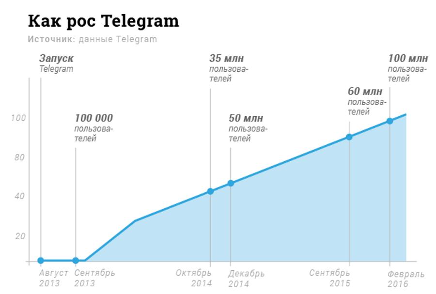 Динамика роста Telegram.